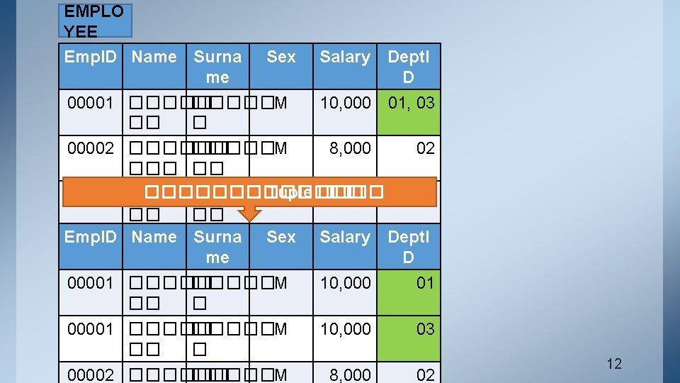 EMPLO YEE Emp. ID Name Surna Sex me 00001 �����M �� � Salary Dept.