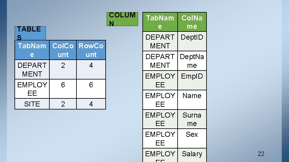 TABLE S Tab. Nam Col. Co Row. Co e unt DEPART MENT EMPLOY EE