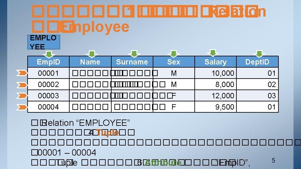 ������ 1 ���� Relation ��� Employee EMPLO YEE Emp. ID 00001 00002 00003 Name