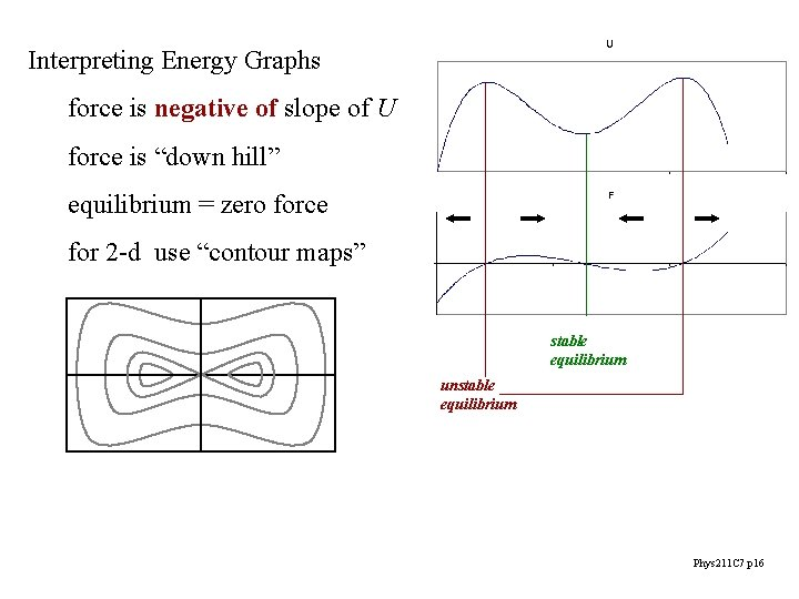"""Interpreting Energy Graphs force is negative of slope of U force is """"down hill"""""""