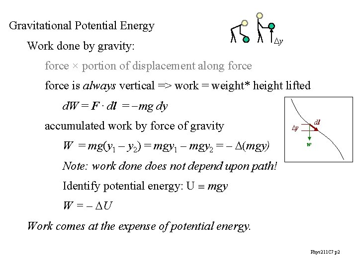 Gravitational Potential Energy Work done by gravity: Dy force × portion of displacement along