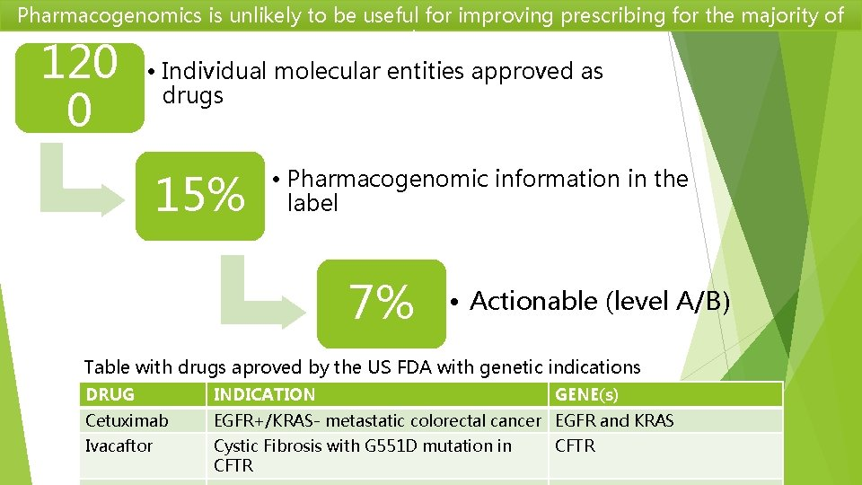 Pharmacogenomics is unlikely to be useful for improving prescribing for the majority of drugs