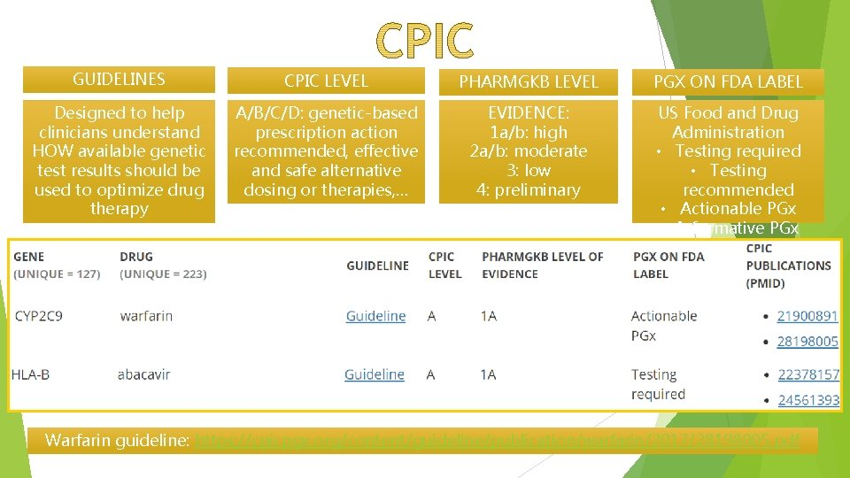 GUIDELINES CPIC LEVEL PHARMGKB LEVEL PGX ON FDA LABEL Designed to help clinicians understand