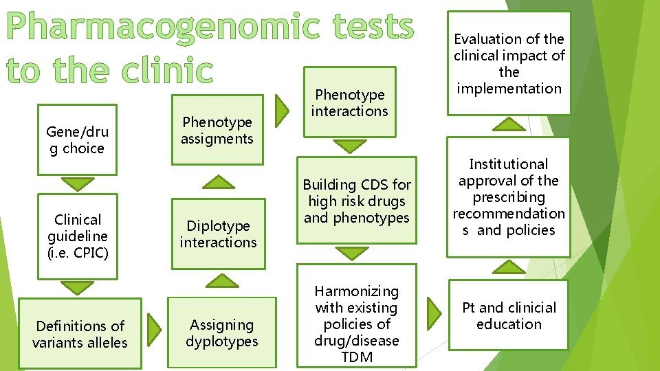 Pharmacogenomic tests to the clinic Gene/dru g choice Clinical guideline (i. e. CPIC) Definitions