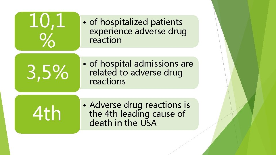 10, 1 % • of hospitalized patients experience adverse drug reaction 3, 5% •