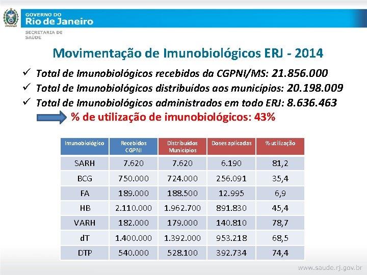 Movimentação de Imunobiológicos ERJ - 2014 ü Total de Imunobiológicos recebidos da CGPNI/MS: 21.