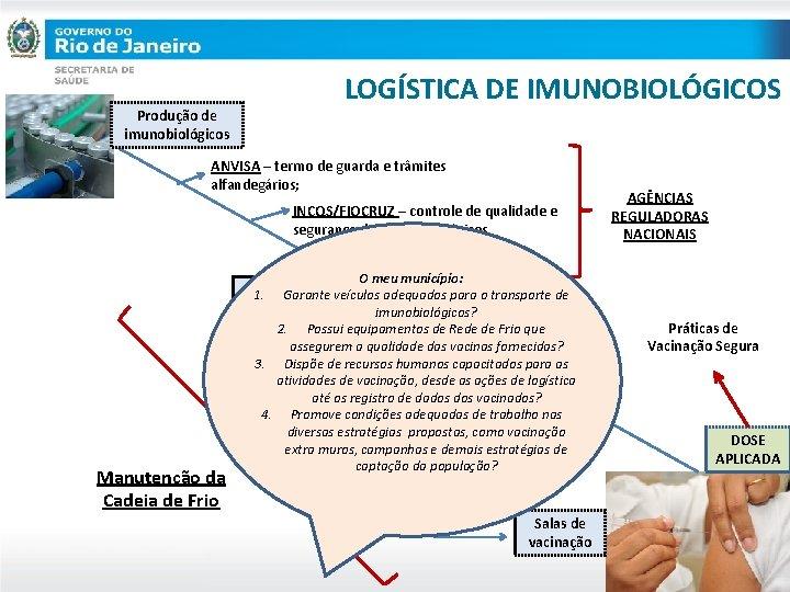 Produção de imunobiológicos LOGÍSTICA DE IMUNOBIOLÓGICOS ANVISA – termo de guarda e trâmites alfandegários;