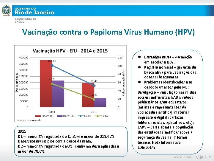 Vacinação contra o Papiloma Vírus Humano (HPV) 2015: D 1 – menor CV registrada