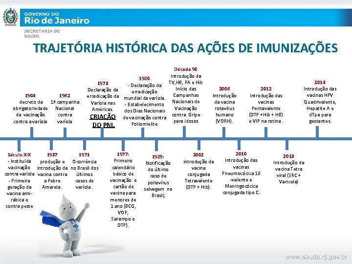 TRAJETÓRIA HISTÓRICA DAS AÇÕES DE IMUNIZAÇÕES 1904 1962 decreto da 1ª campanha obrigatoriedade Nacional