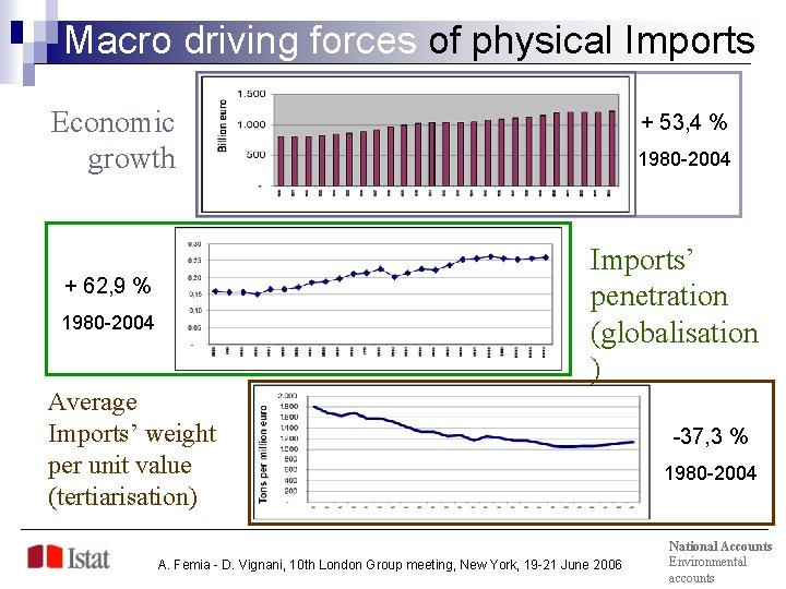 Macro driving forces of physical Imports Economic growth + 53, 4 % 1980 -2004