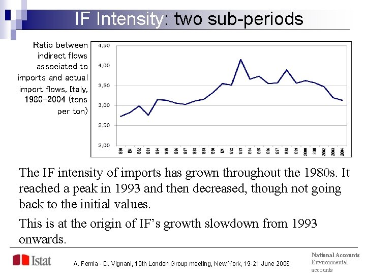 IF Intensity: two sub-periods Ratio between indirect flows associated to imports and actual import