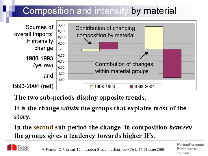 Composition and intensity by material Sources of overall Imports' IF intensity change 1988 -1993