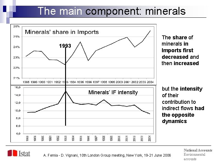 The main component: minerals The share of minerals in Imports first decreased and then