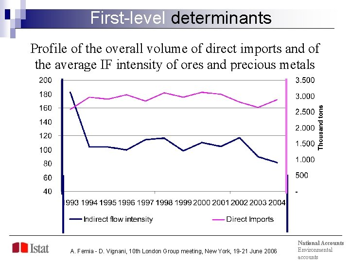 First-level determinants Profile of the overall volume of direct imports and of the average