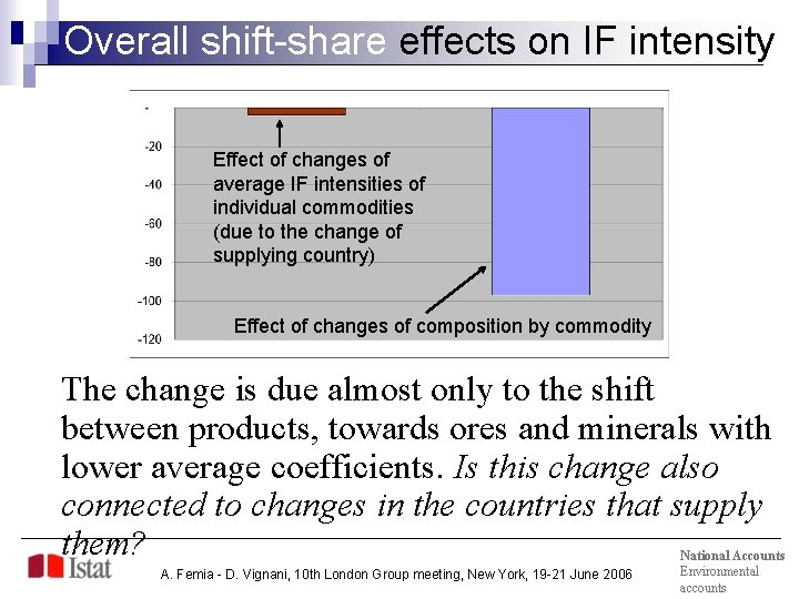 Overall shift-share effects on IF intensity Effect of changes of average IF intensities of