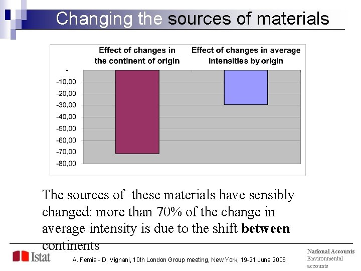 Changing the sources of materials The sources of these materials have sensibly changed: more