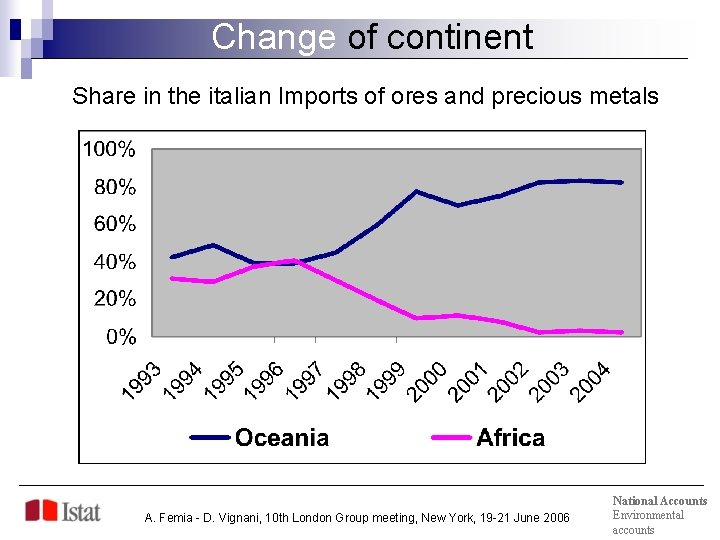 Change of continent Share in the italian Imports of ores and precious metals A.