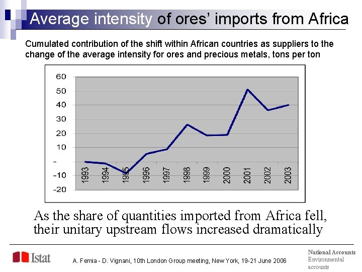 Average intensity of ores' imports from Africa Cumulated contribution of the shift within African