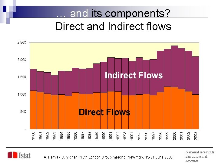 … and its components? Direct and Indirect flows A. Femia - D. Vignani, 10