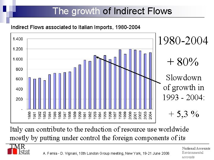 The growth of Indirect Flows associated to Italian Imports, 1980 -2004 + 80% Slowdown