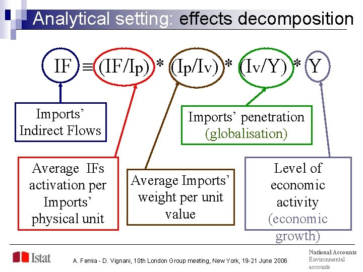 Analytical setting: effects decomposition IF (IF/Ip) * (Ip/Iv) * (Iv/Y) * Y Imports' Indirect