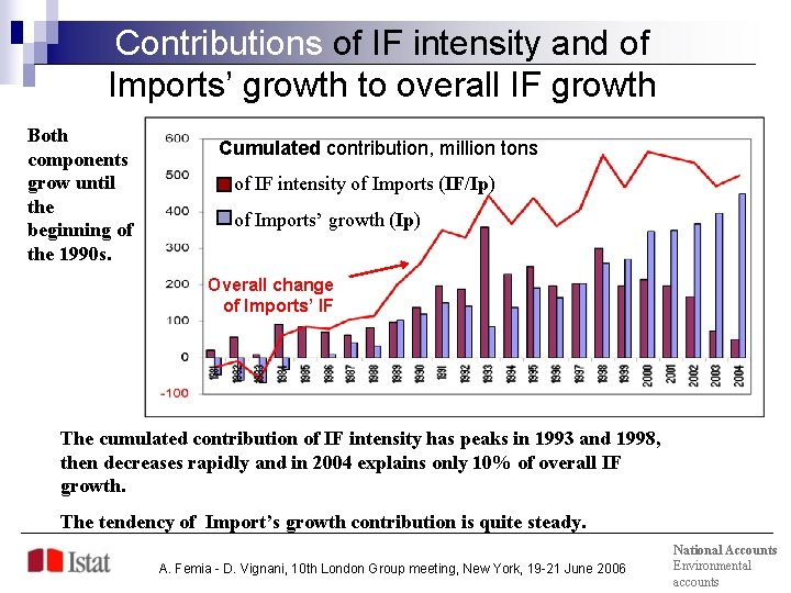Contributions of IF intensity and of Imports' growth to overall IF growth Both components