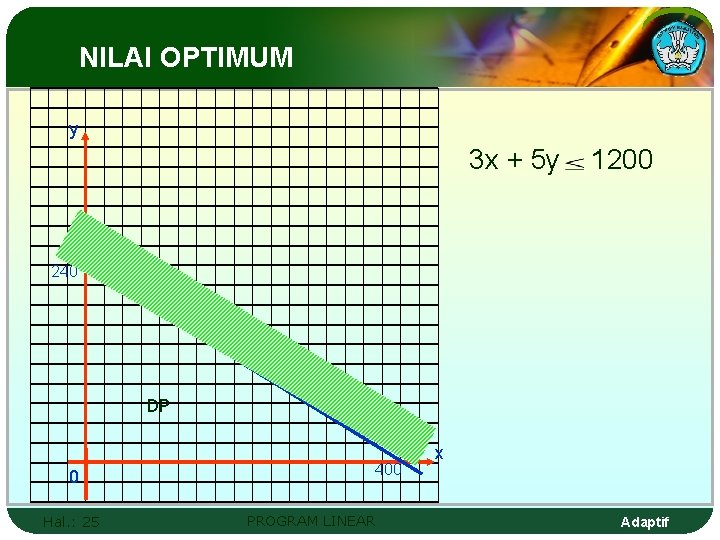 NILAI OPTIMUM y 3 x + 5 y 1200 240 DP 0 Hal. :