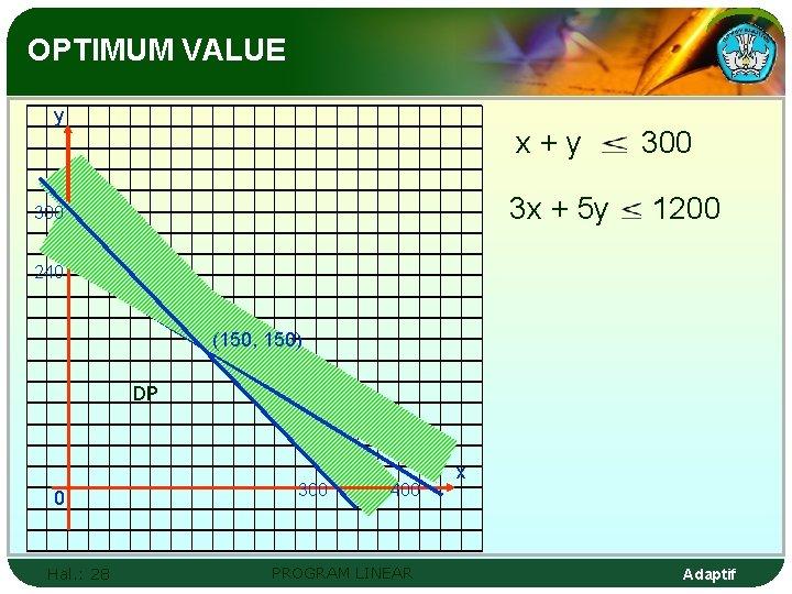 OPTIMUM VALUE y x+y 3 x + 5 y 300 1200 240 (150, 150)