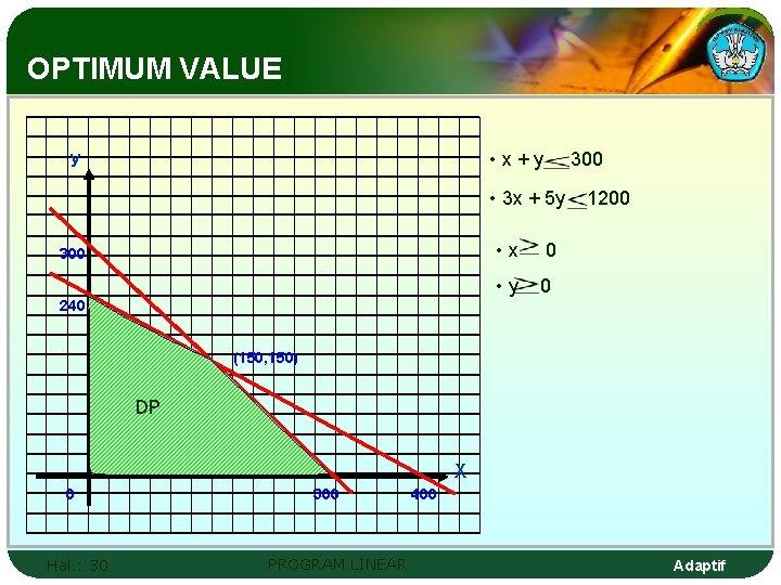 OPTIMUM VALUE • x+y y 300 • 3 x + 5 y 300 •