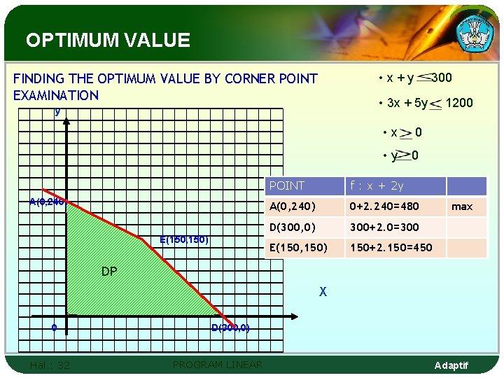 OPTIMUM VALUE FINDING THE OPTIMUM VALUE BY CORNER POINT EXAMINATION • x+y • 3