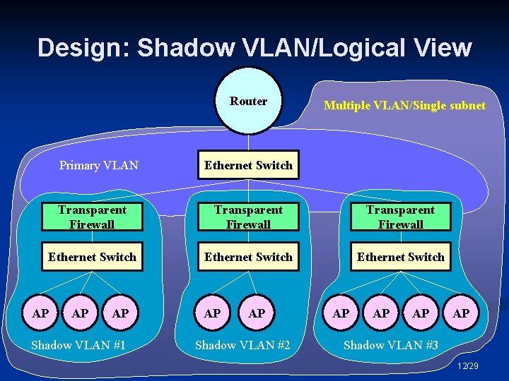 Design: Shadow VLAN/Logical View Router Primary VLAN Multiple VLAN/Single subnet Ethernet Switch Transparent Firewall