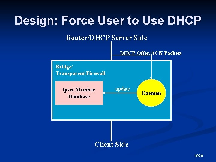 Design: Force User to Use DHCP Router/DHCP Server Side DHCP Offer/ACK Packets Bridge/ Transparent