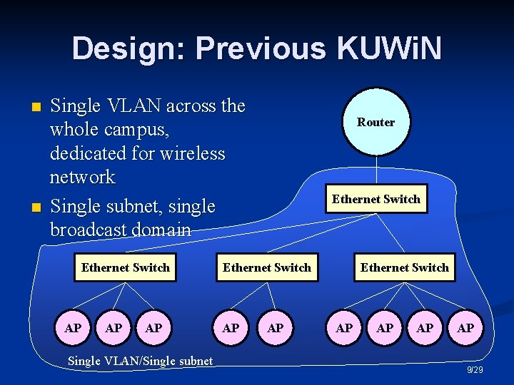 Design: Previous KUWi. N n n Single VLAN across the whole campus, dedicated for