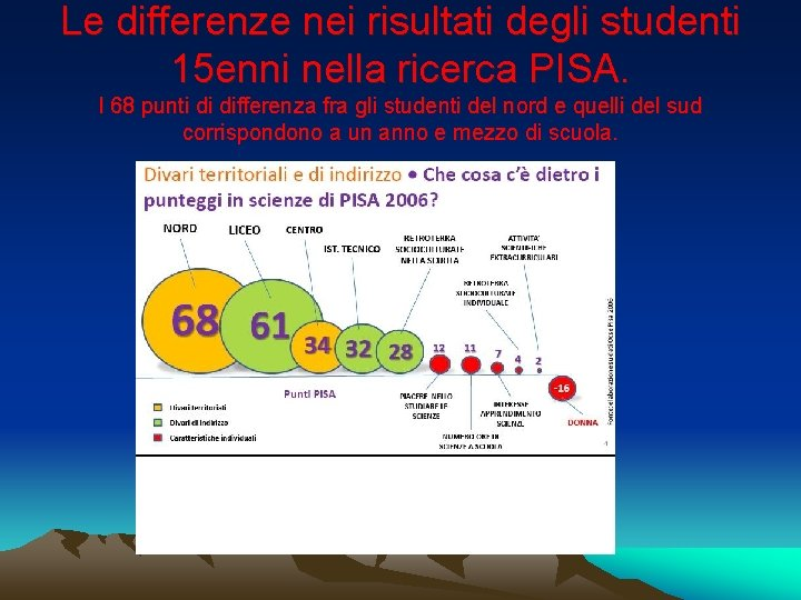 Le differenze nei risultati degli studenti 15 enni nella ricerca PISA. I 68 punti