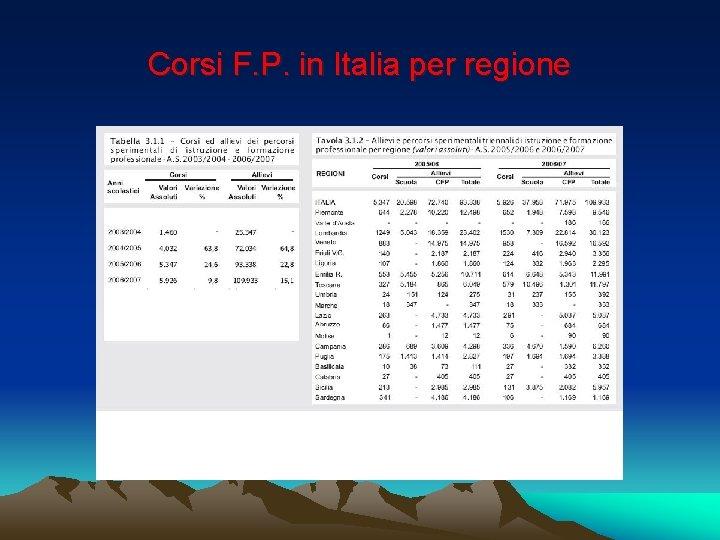 Corsi F. P. in Italia per regione