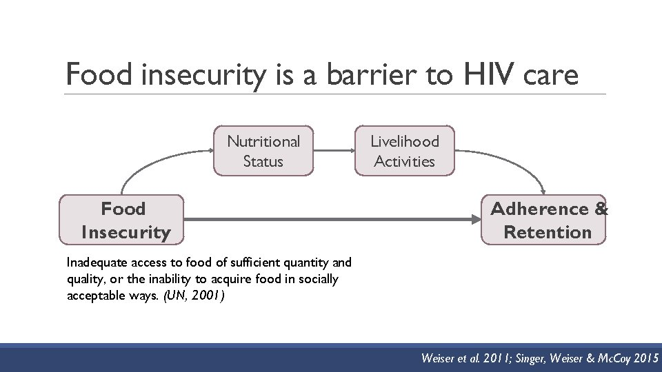 Food insecurity is a barrier to HIV care Nutritional Status Food Insecurity Livelihood Activities