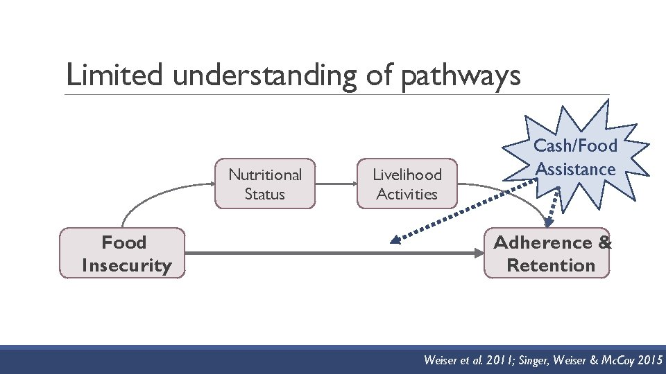 Limited understanding of pathways Nutritional Status Food Insecurity Livelihood Activities Cash/Food Assistance Adherence &