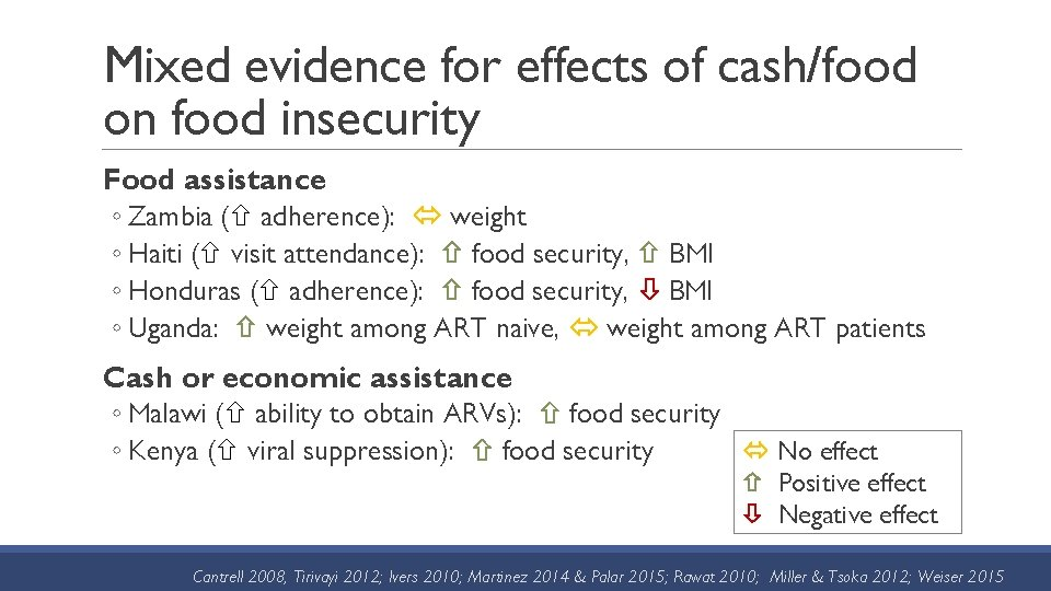 Mixed evidence for effects of cash/food on food insecurity Food assistance ◦ Zambia (