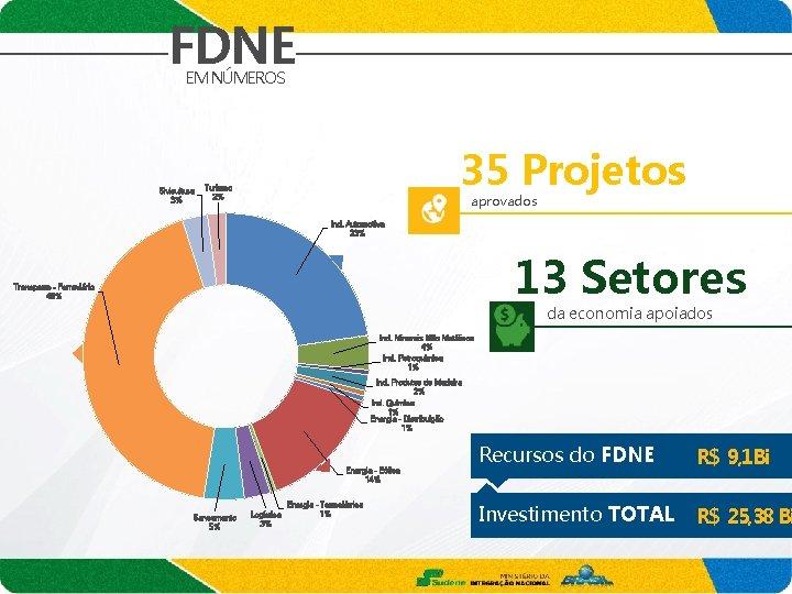 FDNE EM NÚMEROS Sivicultura 3% 35 Projetos Turismo 2% aprovados Ind. Automotiva 23% 13