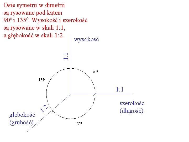 1: 1 Osie symetrii w dimetrii są rysowane pod kątem 900 i 1350. Wysokość