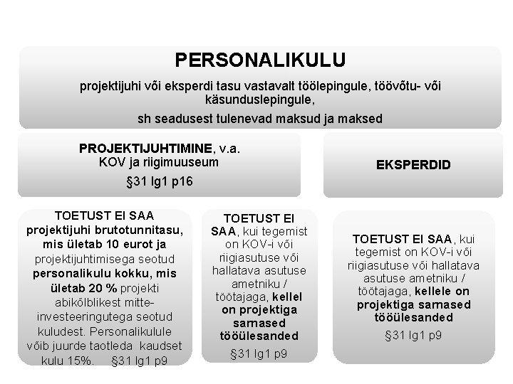 PERSONALIKULU projektijuhi või eksperdi tasu vastavalt töölepingule, töövõtu- või käsunduslepingule, sh seadusest tulenevad maksud