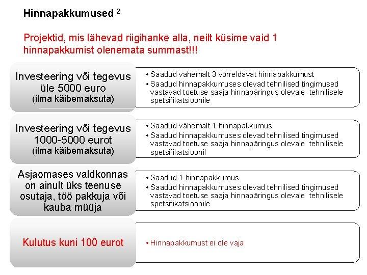Hinnapakkumused 2 Projektid, mis lähevad riigihanke alla, neilt küsime vaid 1 hinnapakkumist olenemata summast!!!