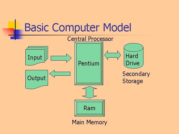 Basic Computer Model Central Processor Input Pentium Hard Drive Secondary Storage Output Ram Main
