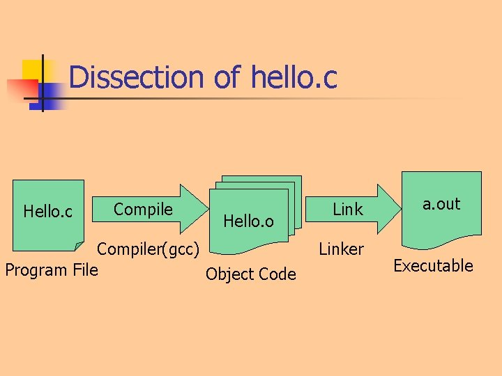 Dissection of hello. c Hello. c Compile Hello. o Compiler(gcc) Program File Object Code