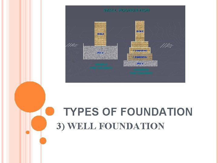 TYPES OF FOUNDATION 3) WELL FOUNDATION