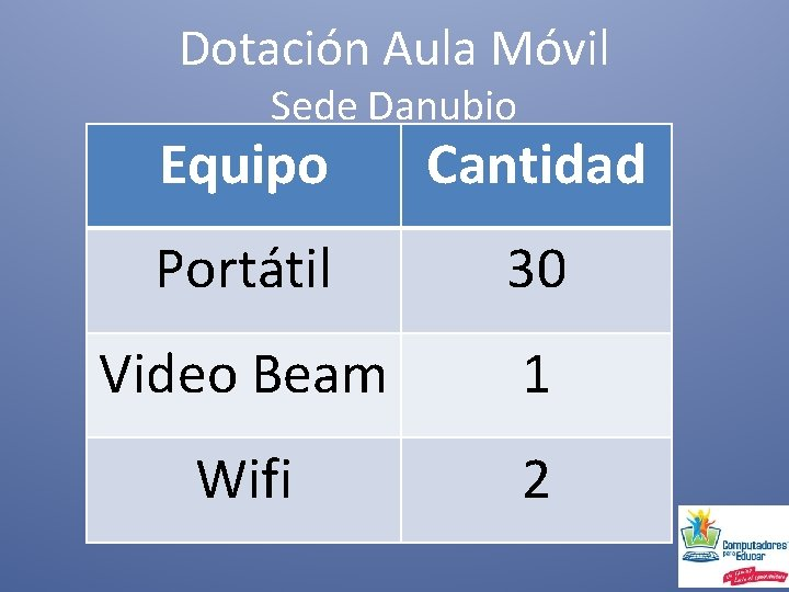 Dotación Aula Móvil Sede Danubio Equipo Cantidad Portátil 30 Video Beam 1 Wifi 2