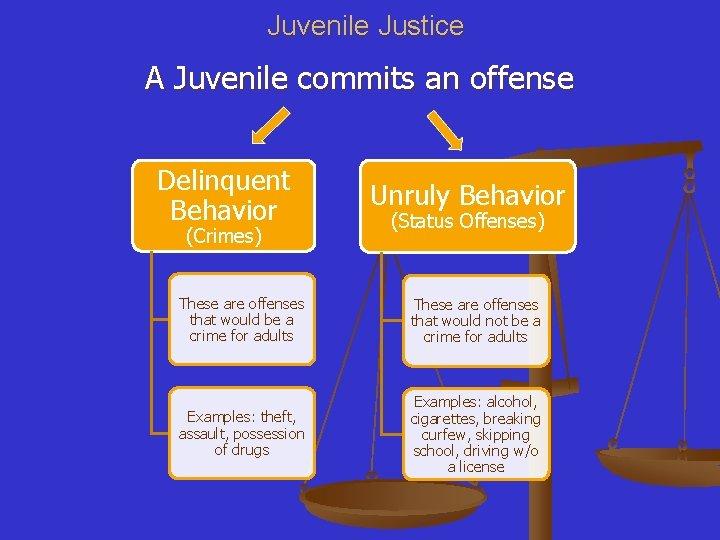 Juvenile Justice A Juvenile commits an offense Delinquent Behavior (Crimes) Unruly Behavior (Status Offenses)