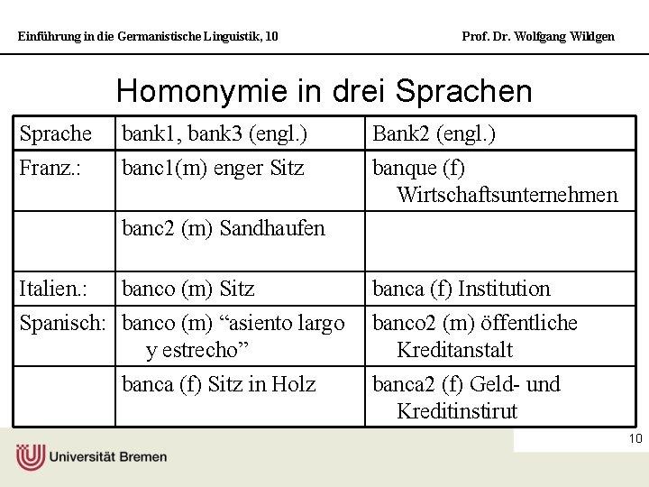 Einführung in die Germanistische Linguistik, 10 Prof. Dr. Wolfgang Wildgen Homonymie in drei Sprachen