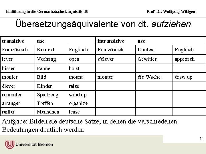 Einführung in die Germanistische Linguistik, 10 Prof. Dr. Wolfgang Wildgen Übersetzungsäquivalente von dt. aufziehen