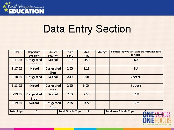 Data Entry Section Date 8 -17 -15 8 -18 -15 8 -19 -15 Total